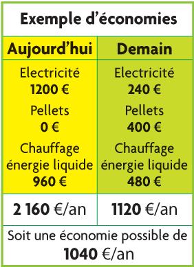 exemple-d-economie-denergie