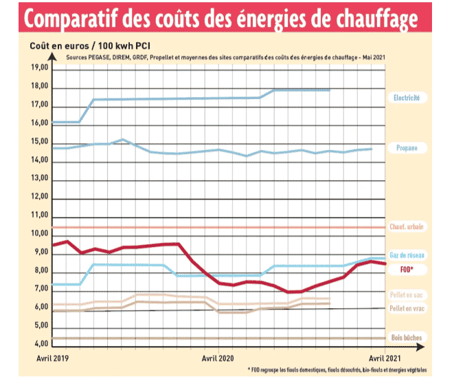 Comparatif-couts-energies-chauffage01